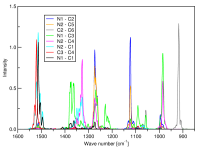 Bond vibration spectra showing vibration frequencies of different C-C and C-N bonds.